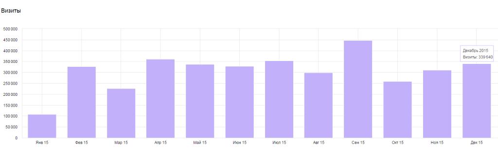 Посещаемость за год по месяцам