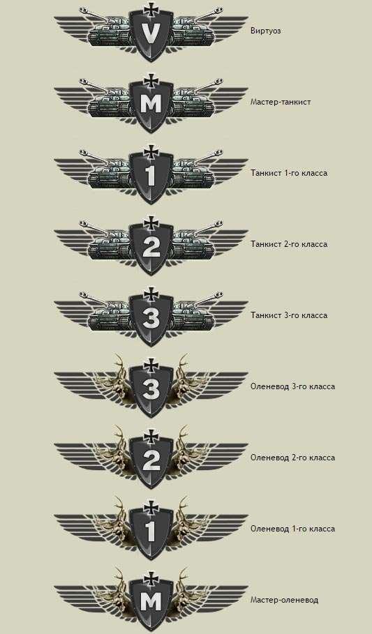 рейтинг бронесайта в world of tanks.jpg